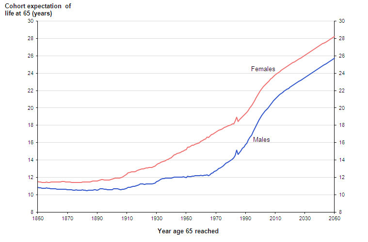 Cohort expectation of life at 65 years