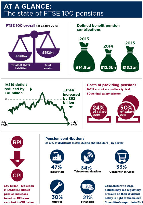 The state of FTSE 100 pensions