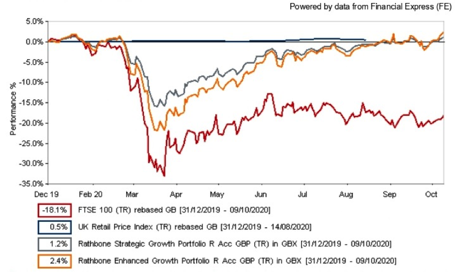 FTSE 100 and inflation